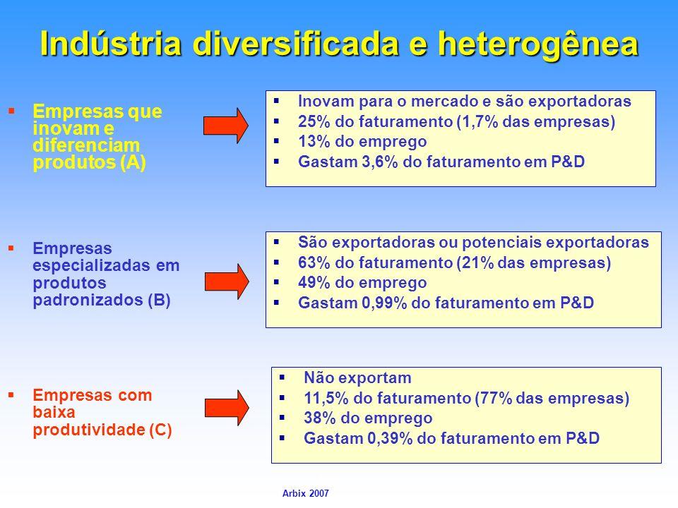 Arbix Arbix 2007 Indústria diversificada e heterogênea Empresas que inovam e diferenciam produtos (A) Inovam para o mercado e são exportadoras 25% do
