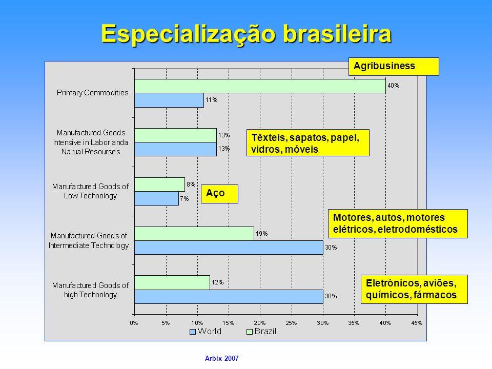 Arbix Arbix 2007 Especialização brasileira Aço Têxteis, sapatos, papel, vidros, móveis Agribusiness Motores, autos, motores elétricos, eletrodoméstico