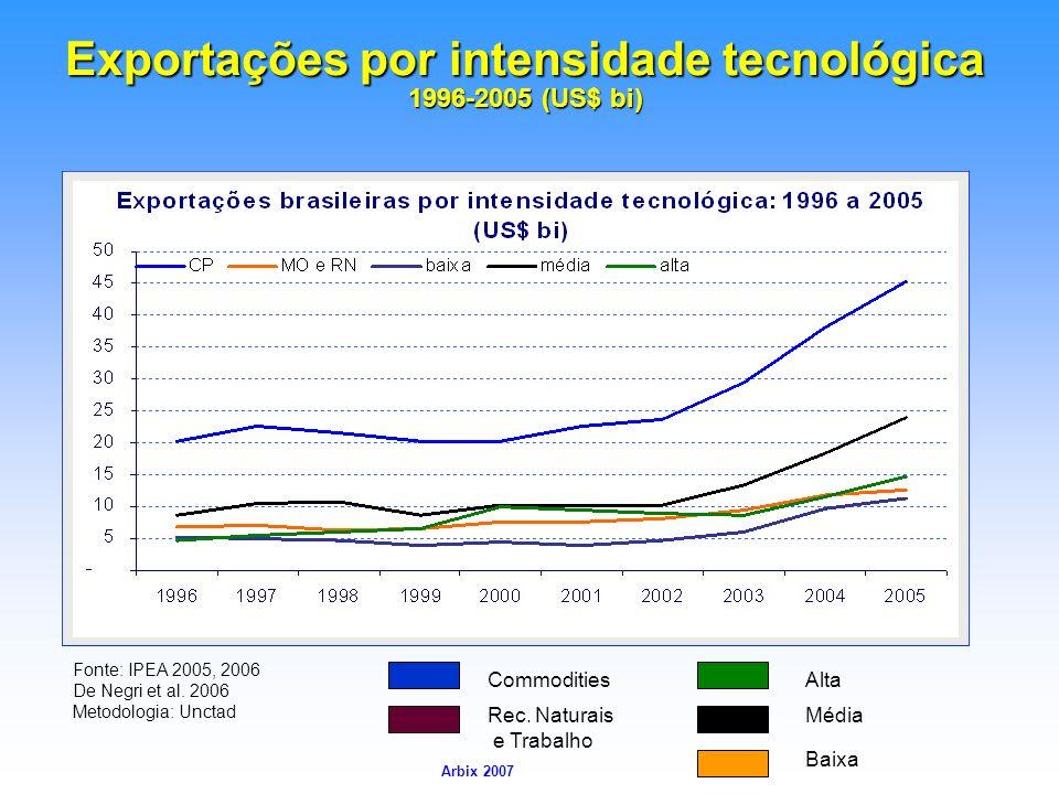 Arbix Arbix 2007 Exportações por intensidade tecnológica 1996-2005 (US$ bi) Rec. Naturais e Trabalho Média Baixa AltaCommodities Fonte: IPEA 2005, 200