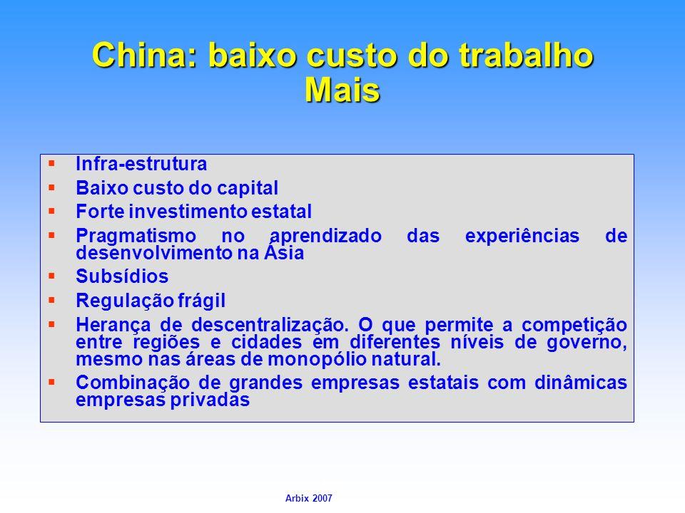 Arbix Arbix 2007 China: baixo custo do trabalho Mais Infra-estrutura Baixo custo do capital Forte investimento estatal Pragmatismo no aprendizado das