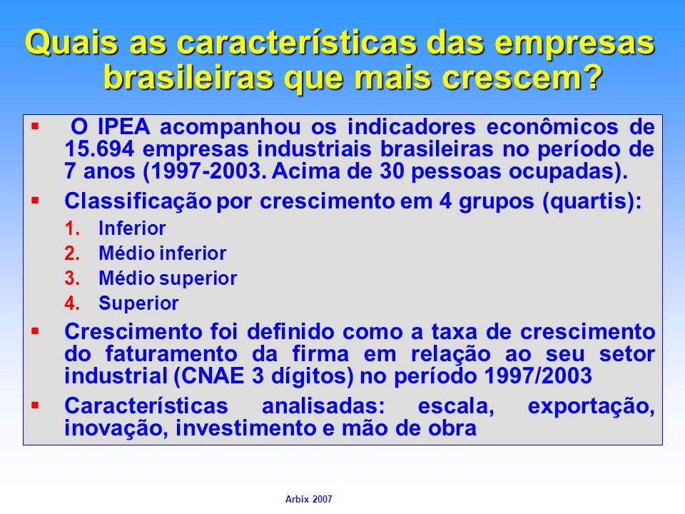 Arbix Arbix 2007 Quais as características das empresas brasileiras que mais crescem? O IPEA acompanhou os indicadores econômicos de 15.694 empresas in