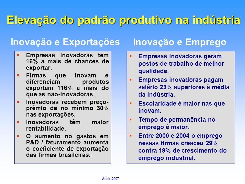 Arbix Arbix 2007 Elevação do padrão produtivo na indústria Empresas inovadoras tem 16% a mais de chances de exportar. Firmas que inovam e diferenciam
