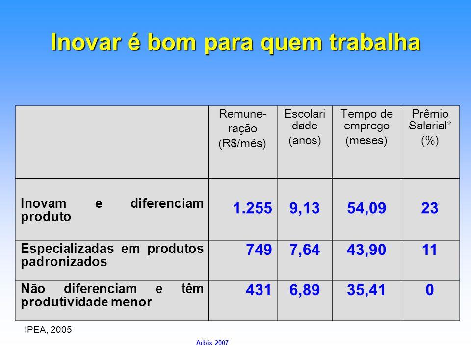 Arbix Arbix 2007 Inovar é bom para quem trabalha Remune- ração (R$/mês) Escolari dade (anos) Tempo de emprego (meses) Prêmio Salarial* (%) Inovam e di