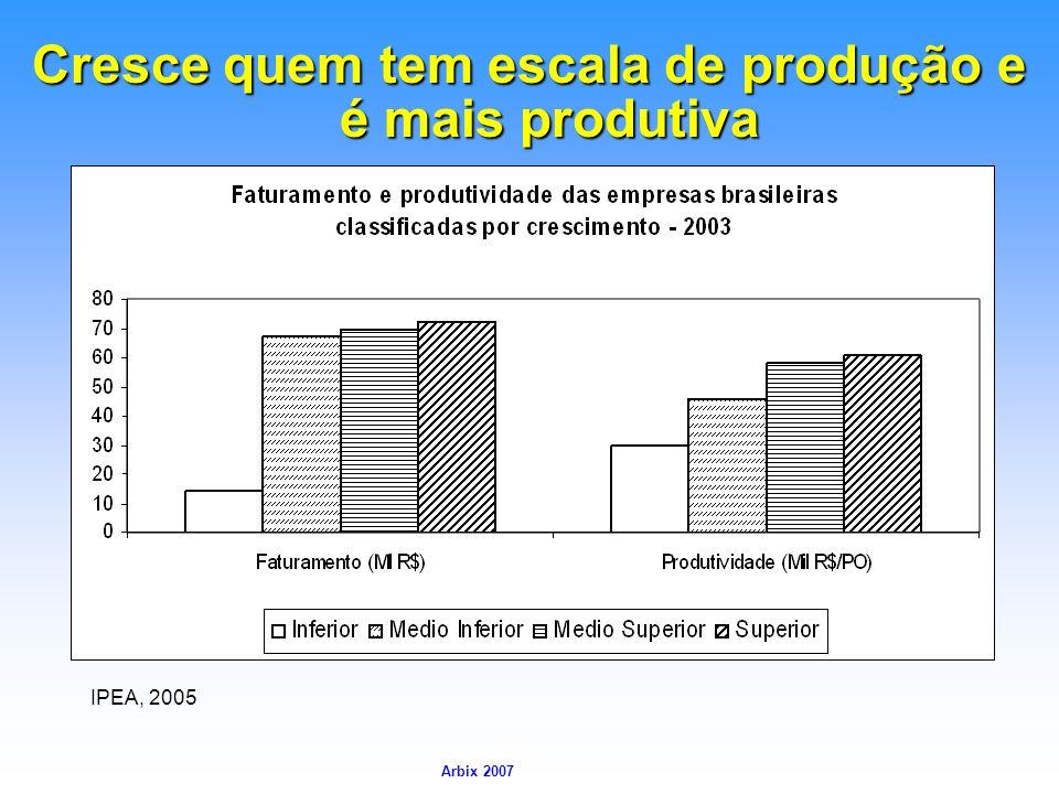 Arbix Arbix 2007 Cresce quem tem escala de produção e é mais produtiva IPEA, 2005