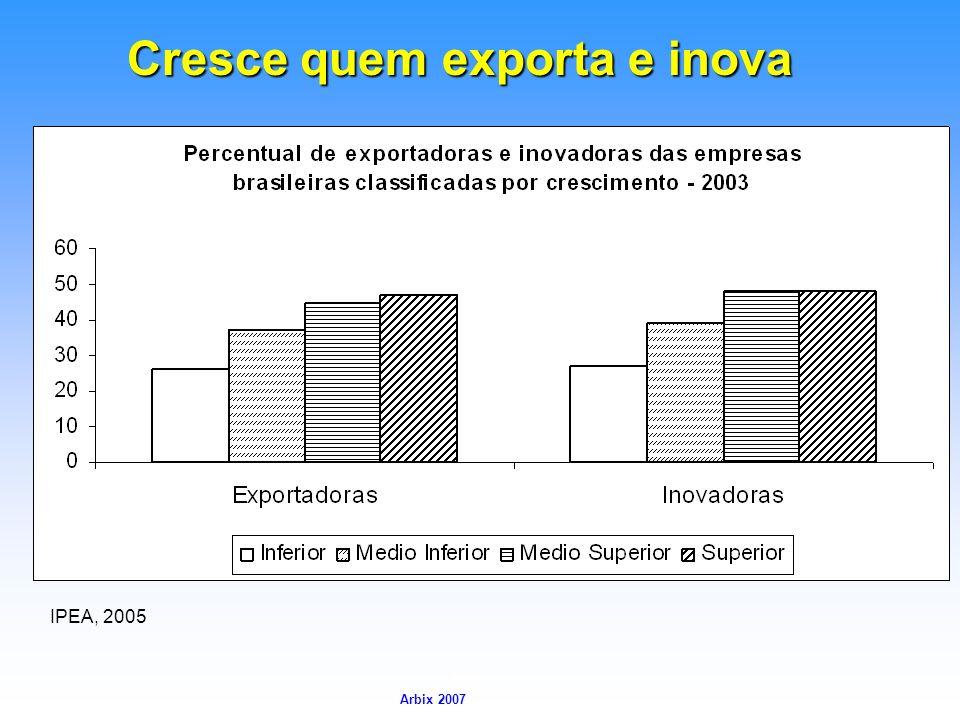 Arbix Arbix 2007 Cresce quem exporta e inova IPEA, 2005