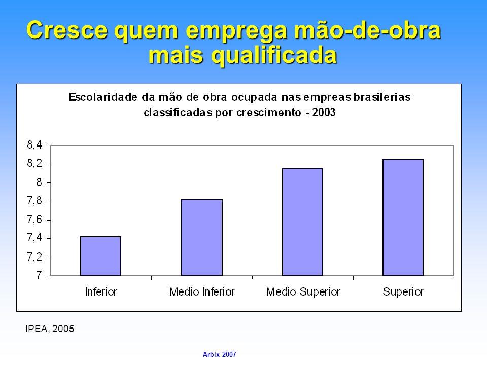 Arbix Arbix 2007 Cresce quem emprega mão-de-obra mais qualificada IPEA, 2005