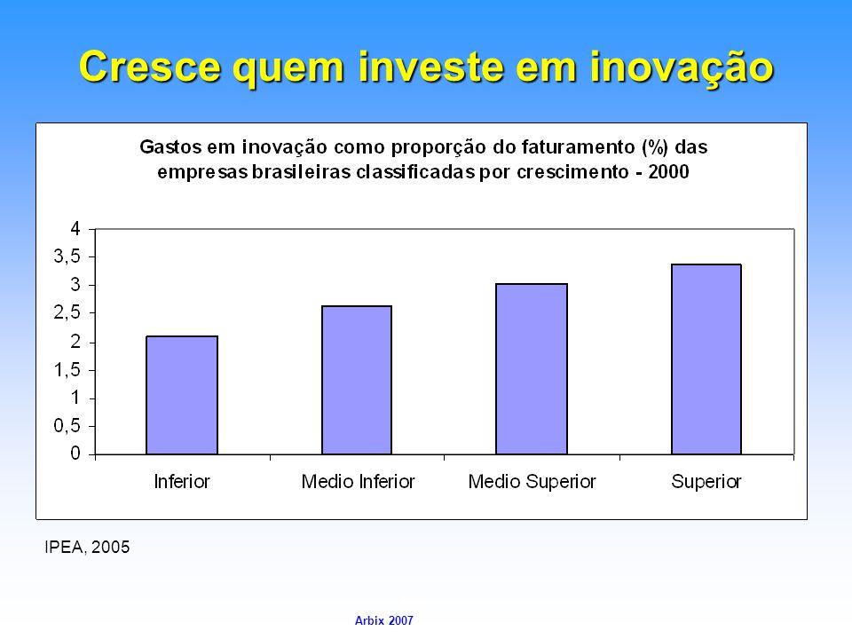 Arbix Arbix 2007 Cresce quem investe em inovação IPEA, 2005