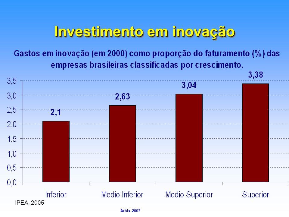 Arbix Arbix 2007 Investimento em inovação IPEA, 2005