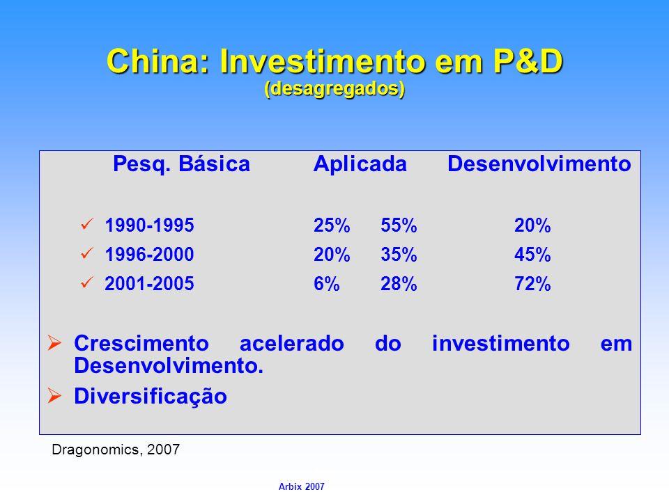 Arbix Arbix 2007 China: Investimento em P&D (desagregados) Pesq. BásicaAplicada Desenvolvimento 1990-199525%55%20% 1996-200020%35%45% 2001-20056%28%72