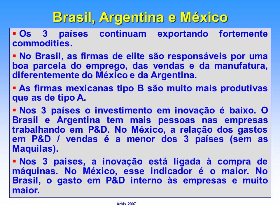 Arbix Arbix 2007 Brasil, Argentina e México Fonte: PINTEC2000 e 2003 Os 3 países continuam exportando fortemente commodities. No Brasil, as firmas de