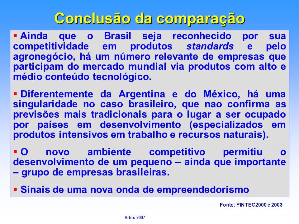 Arbix Arbix 2007 Conclusão da comparação Fonte: PINTEC2000 e 2003 Ainda que o Brasil seja reconhecido por sua competitividade em produtos standards e