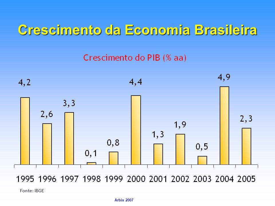 Arbix Arbix 2007 Crescimento da Economia Brasileira Fonte: IBGE