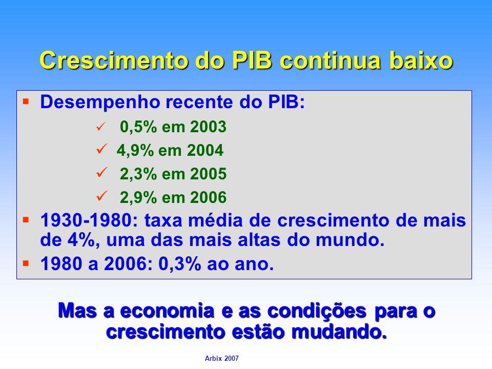 Arbix Arbix 2007 Crescimento do PIB continua baixo Desempenho recente do PIB: 0,5% em 2003 4,9% em 2004 2,3% em 2005 2,9% em 2006 1930-1980: taxa médi