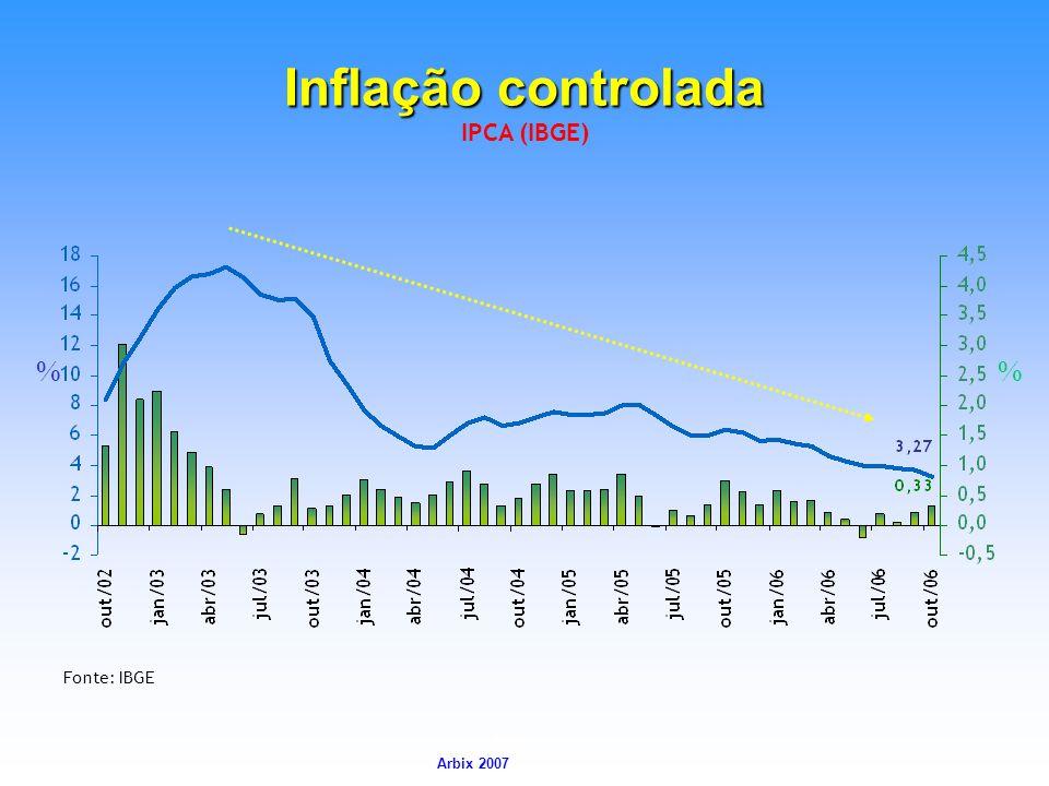 Arbix Arbix 2007 IPCA (IBGE) % Fonte: IBGE Inflação controlada