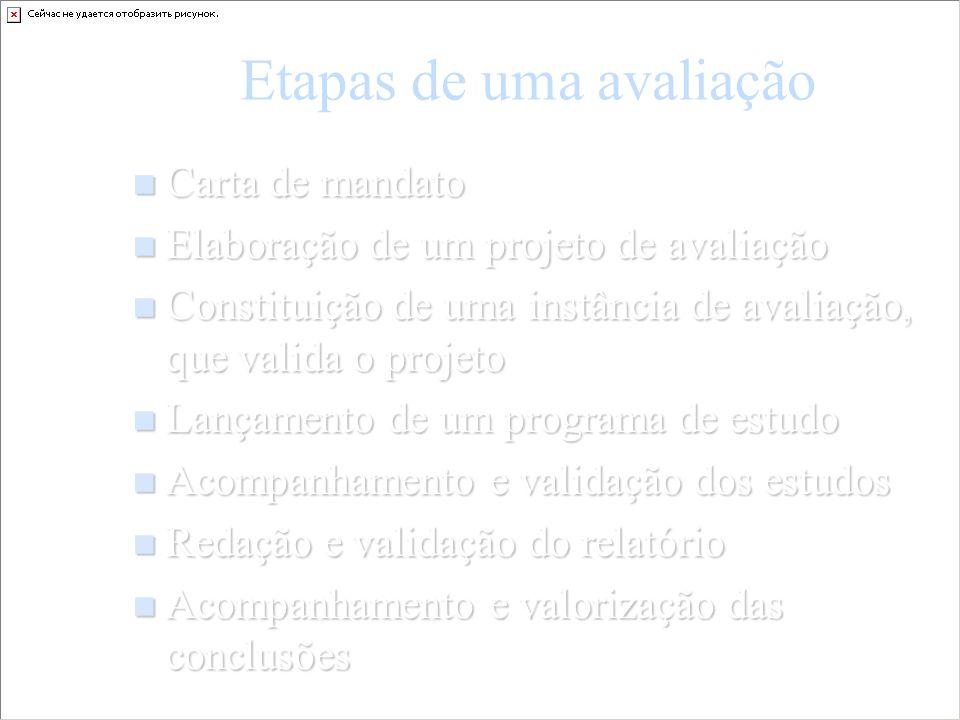Etapas de uma avaliação Carta de mandato Carta de mandato Elaboração de um projeto de avaliação Elaboração de um projeto de avaliação Constituição de