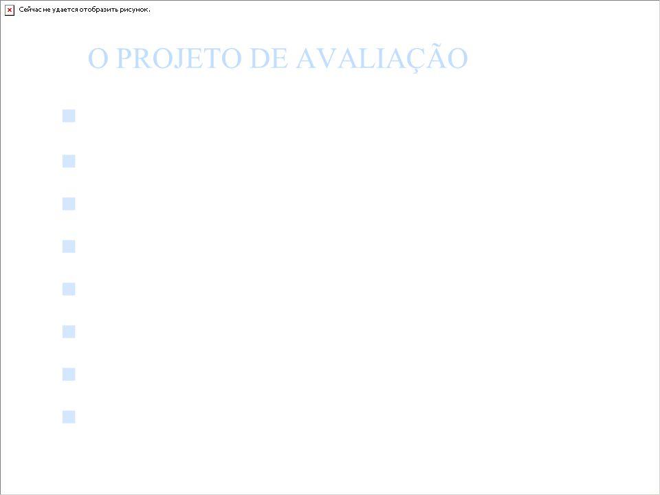 O PROJETO DE AVALIAÇÃO Contexto, expectativas, apostas Delimitação das ações a serem avaliadas Critérios de avaliação (referencial) Diagnóstico e hipó