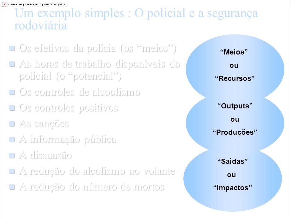 Um exemplo simples : O policial e a segurança rodoviária Os efetivos da polícia (os meios) Os efetivos da polícia (os meios) As horas de trabalho disp