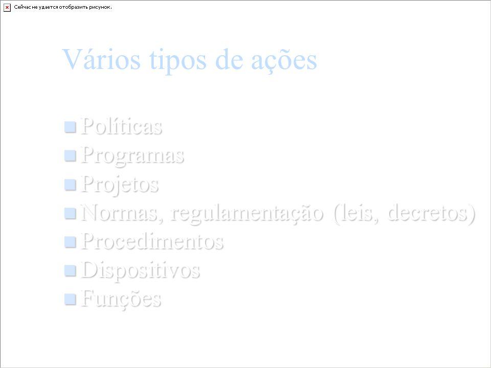Vários tipos de ações Políticas Políticas Programas Programas Projetos Projetos Normas, regulamentação (leis, decretos) Normas, regulamentação (leis,
