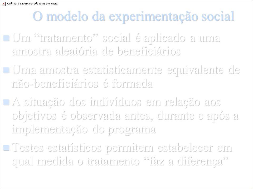 O modelo da experimentação social Um tratamento social é aplicado a uma amostra aleatória de beneficiários Um tratamento social é aplicado a uma amost