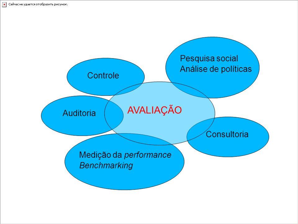 Controle Auditoria Consultoria Pesquisa social Análise de políticas Medição da performance Benchmarking AVALIAÇÃO