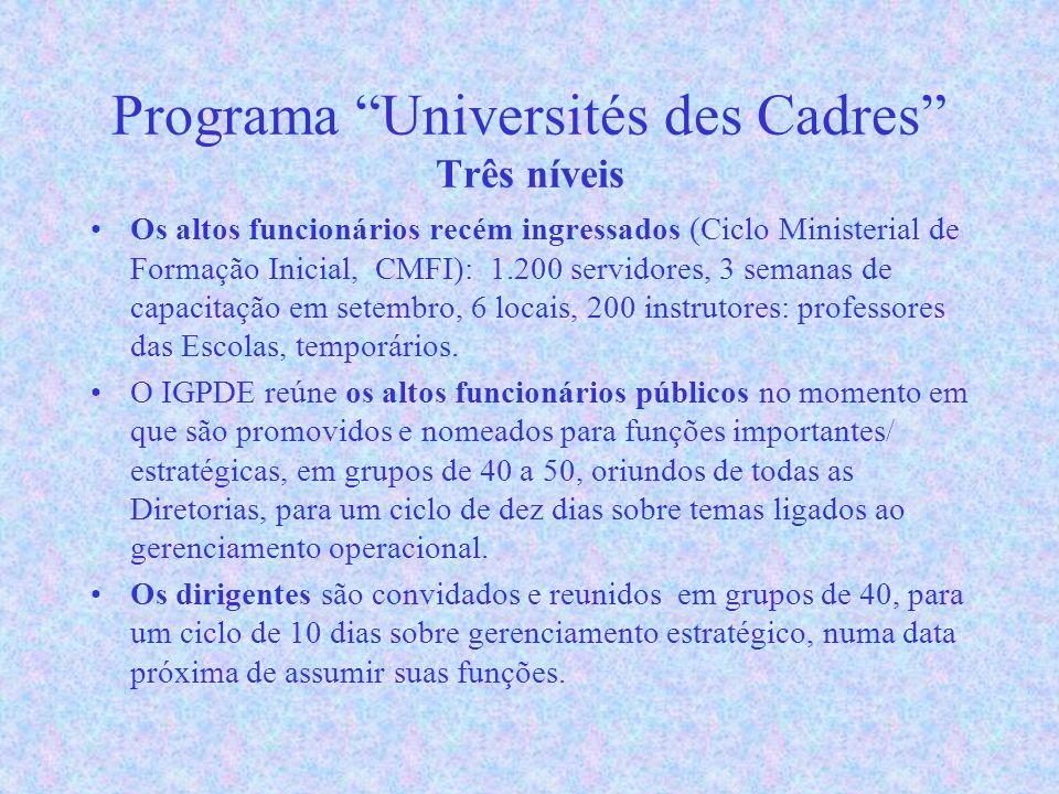 Programa Universités des Cadres Três níveis Os altos funcionários recém ingressados (Ciclo Ministerial de Formação Inicial, CMFI): 1.200 servidores, 3 semanas de capacitação em setembro, 6 locais, 200 instrutores: professores das Escolas, temporários.
