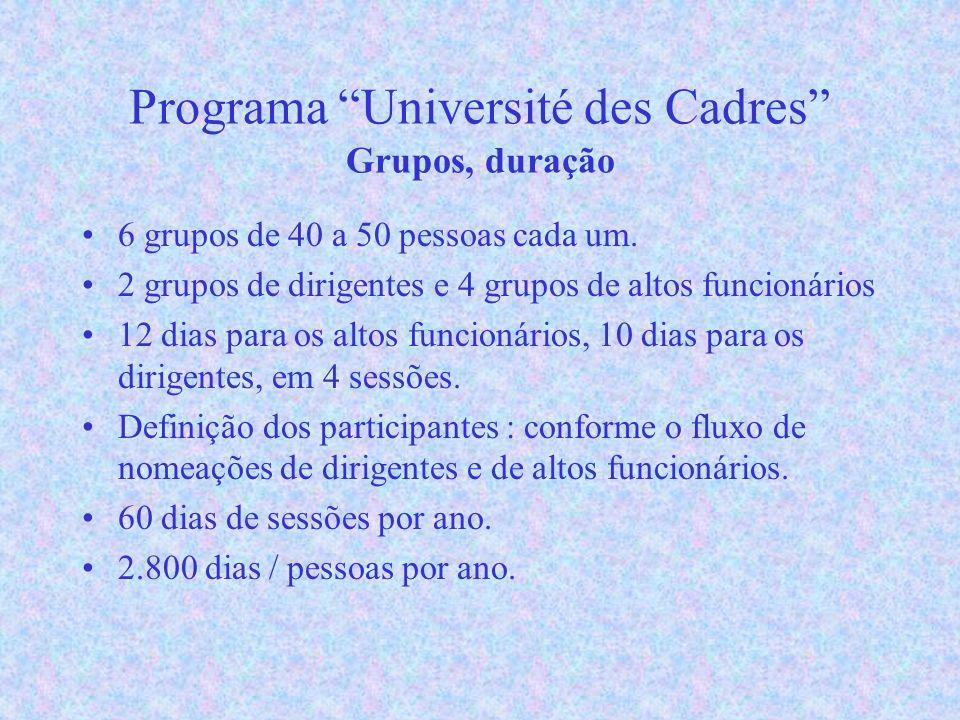 Programa Université des Cadres Grupos, duração 6 grupos de 40 a 50 pessoas cada um.