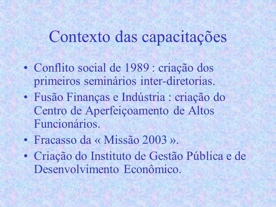 Contexto das capacitações Conflito social de 1989 : criação dos primeiros seminários inter-diretorias.