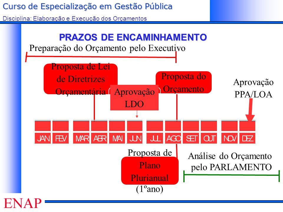 Curso de Especialização em Gestão Pública Disciplina: Elaboração e Execução dos Orçamentos PRAZOS DE ENCAMINHAMENTO Proposta do Orçamento Proposta de