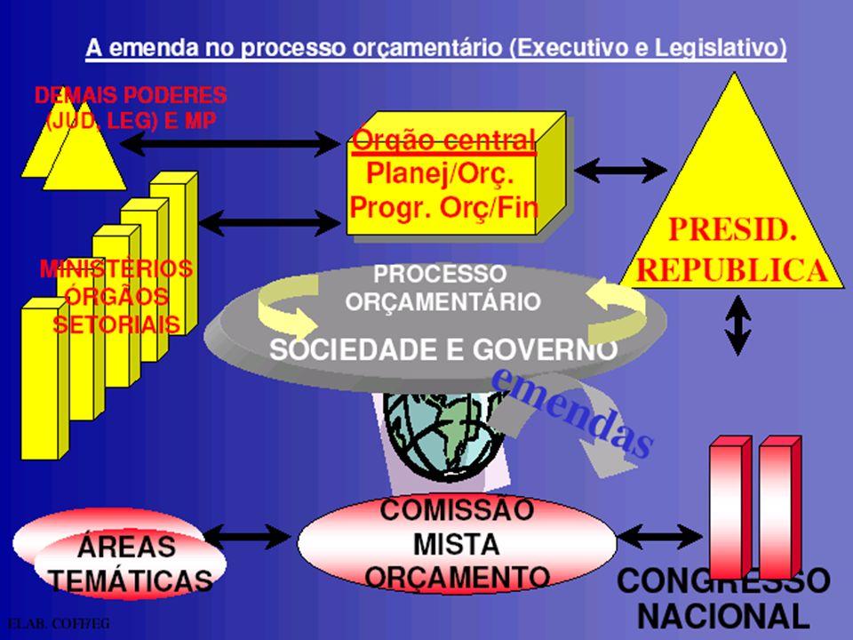 Curso de Especialização em Gestão Pública Disciplina: Elaboração e Execução dos Orçamentos 1.Imposto sobre a Renda e Imposto sobre Produtos Industrializados (CF, art.
