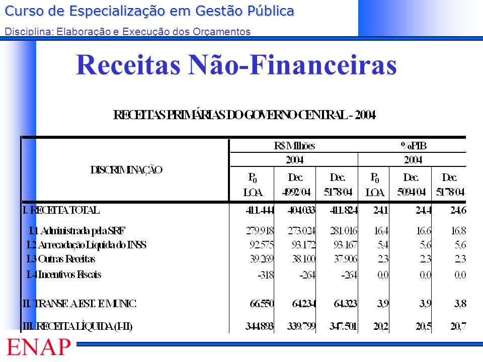 Curso de Especialização em Gestão Pública Disciplina: Elaboração e Execução dos Orçamentos Receitas Não-Financeiras
