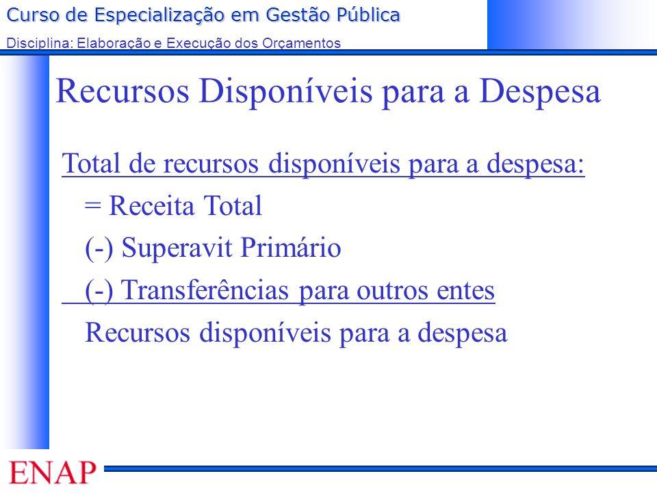 Curso de Especialização em Gestão Pública Disciplina: Elaboração e Execução dos Orçamentos Recursos Disponíveis para a Despesa Total de recursos dispo