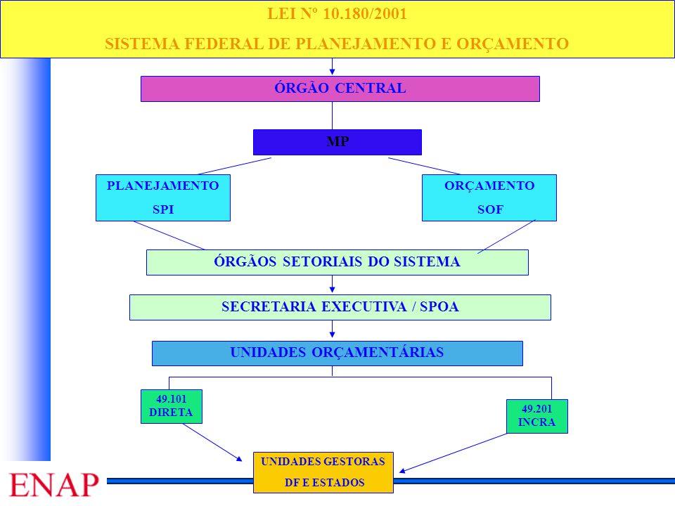 Curso de Especialização em Gestão Pública Disciplina: Elaboração e Execução dos Orçamentos ÓRGÃO CENTRAL UNIDADES ORÇAMENTÁRIAS UNIDADES GESTORAS DF E