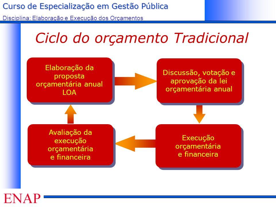 Curso de Especialização em Gestão Pública Disciplina: Elaboração e Execução dos Orçamentos Ciclo do orçamento Tradicional Elaboração da proposta orçam