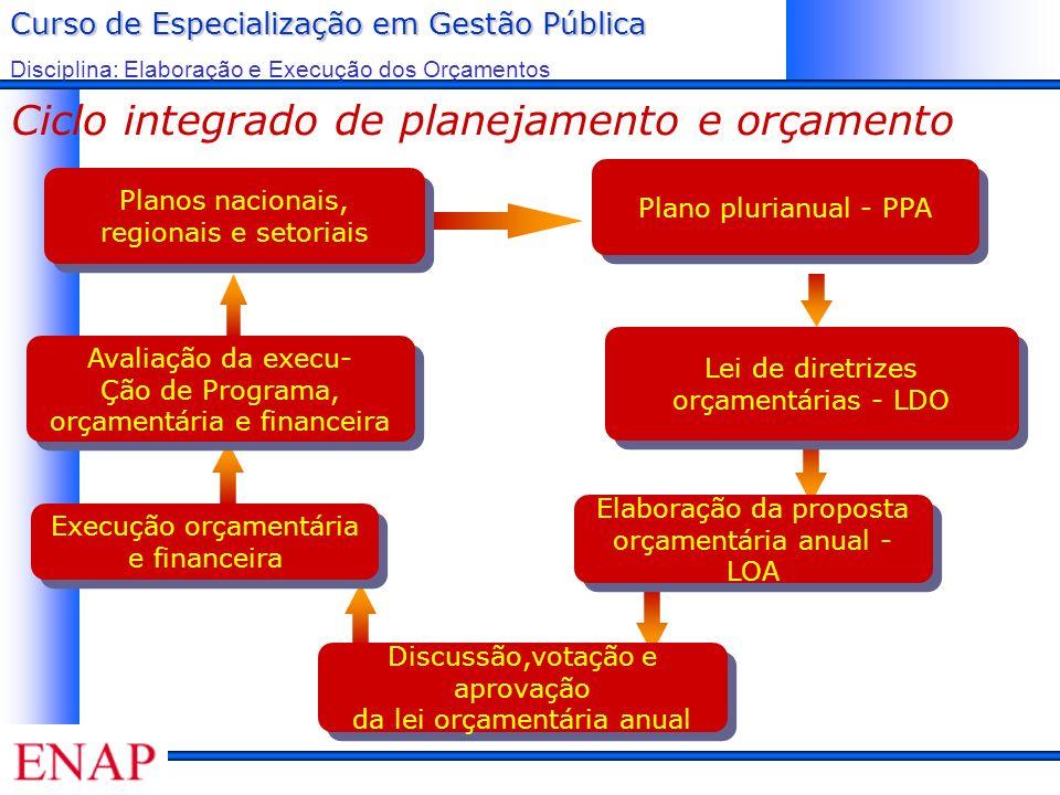 Curso de Especialização em Gestão Pública Disciplina: Elaboração e Execução dos Orçamentos Ciclo integrado de planejamento e orçamento Plano plurianua