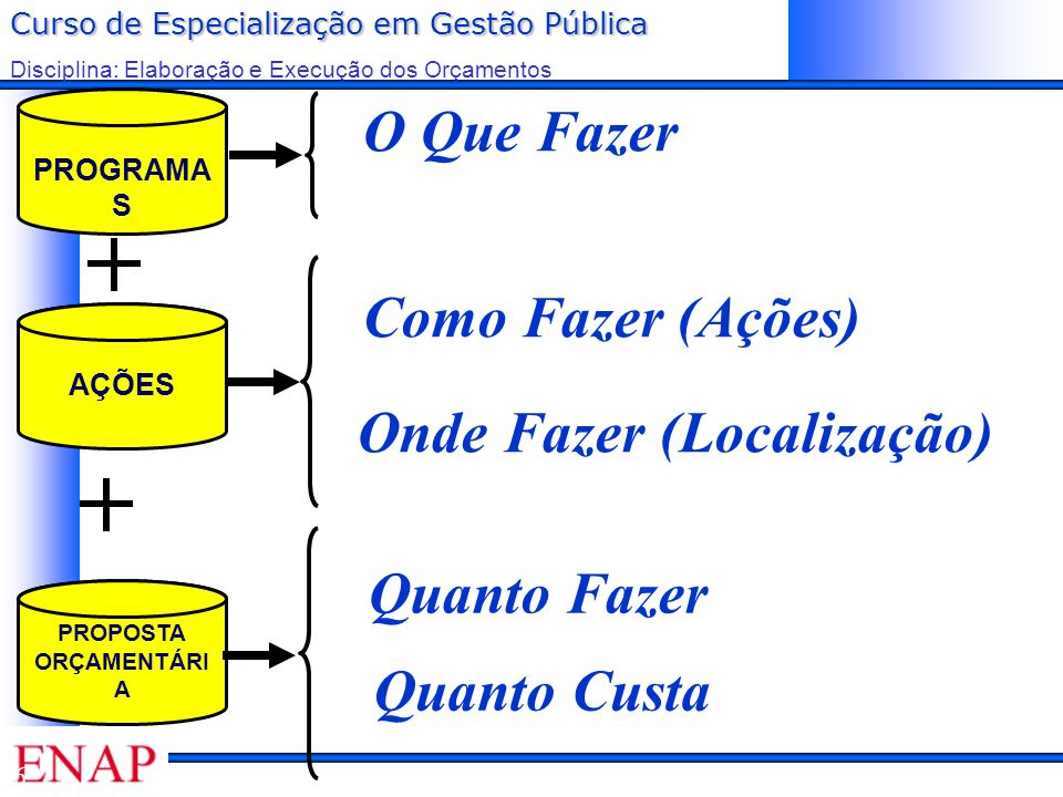 Curso de Especialização em Gestão Pública Disciplina: Elaboração e Execução dos Orçamentos APRECIAÇÃO LEGISLATIVA