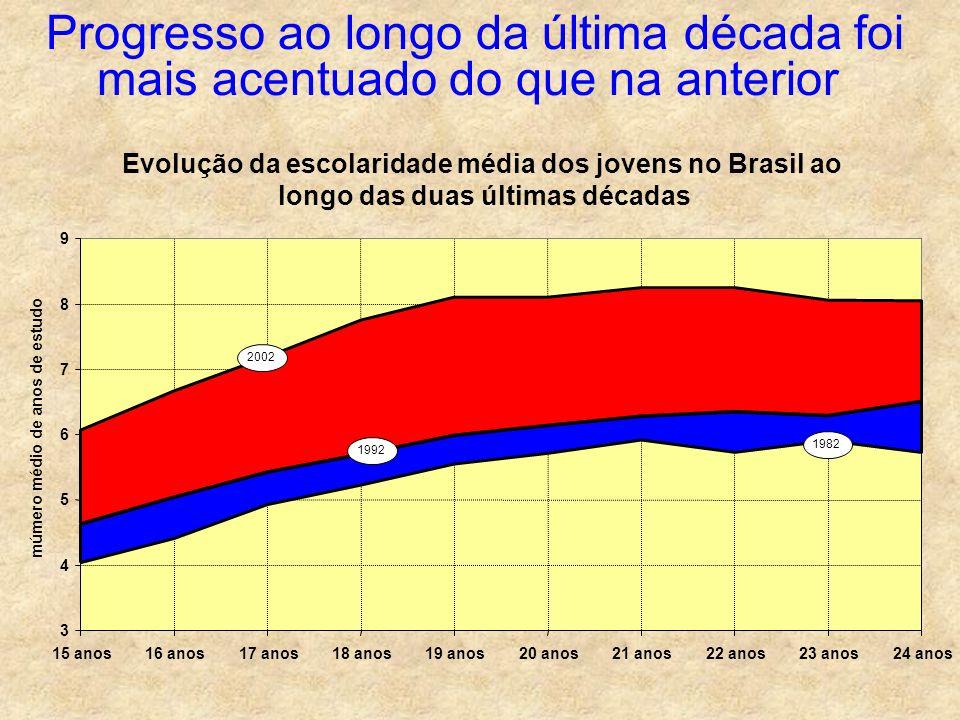 Evolução da escolaridade média dos jovens no Brasil ao longo das duas últimas décadas 3 4 5 6 7 8 9 15 anos16 anos17 anos18 anos19 anos20 anos21 anos2