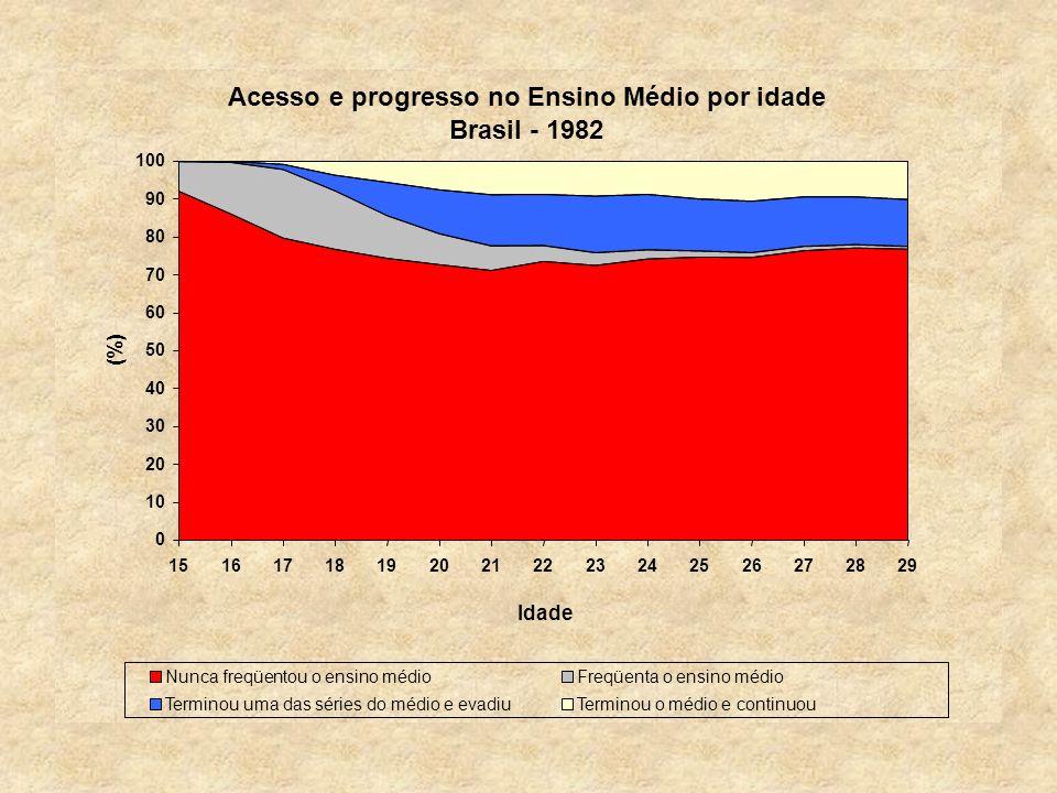 Acesso e progresso no Ensino Médio por idade Brasil - 1982 0 10 20 30 40 50 60 70 80 90 100 151617181920212223242526272829 Idade (%) Nunca freqüentou