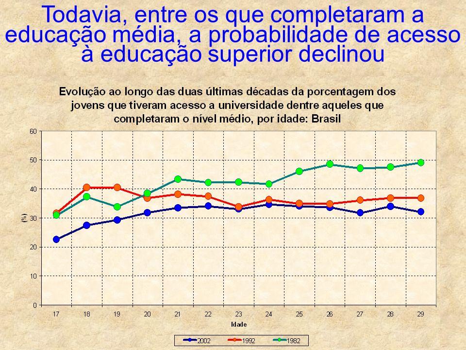 Todavia, entre os que completaram a educação média, a probabilidade de acesso à educação superior declinou