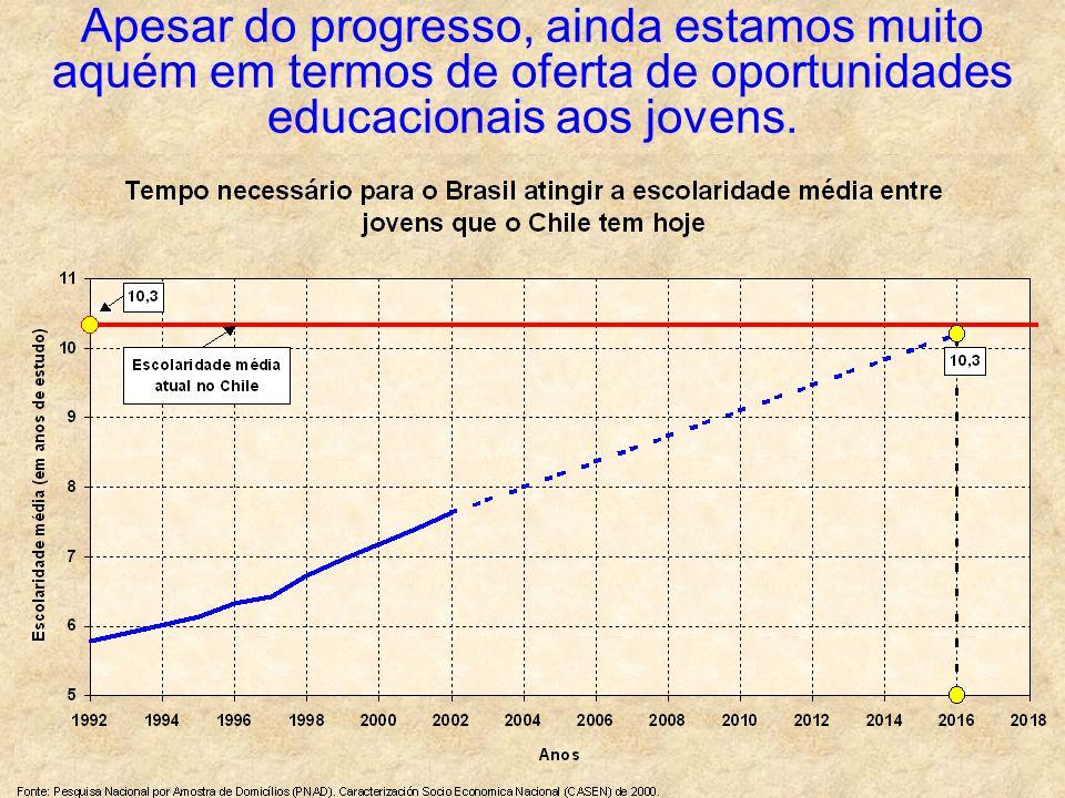 Apesar do progresso, ainda estamos muito aquém em termos de oferta de oportunidades educacionais aos jovens.