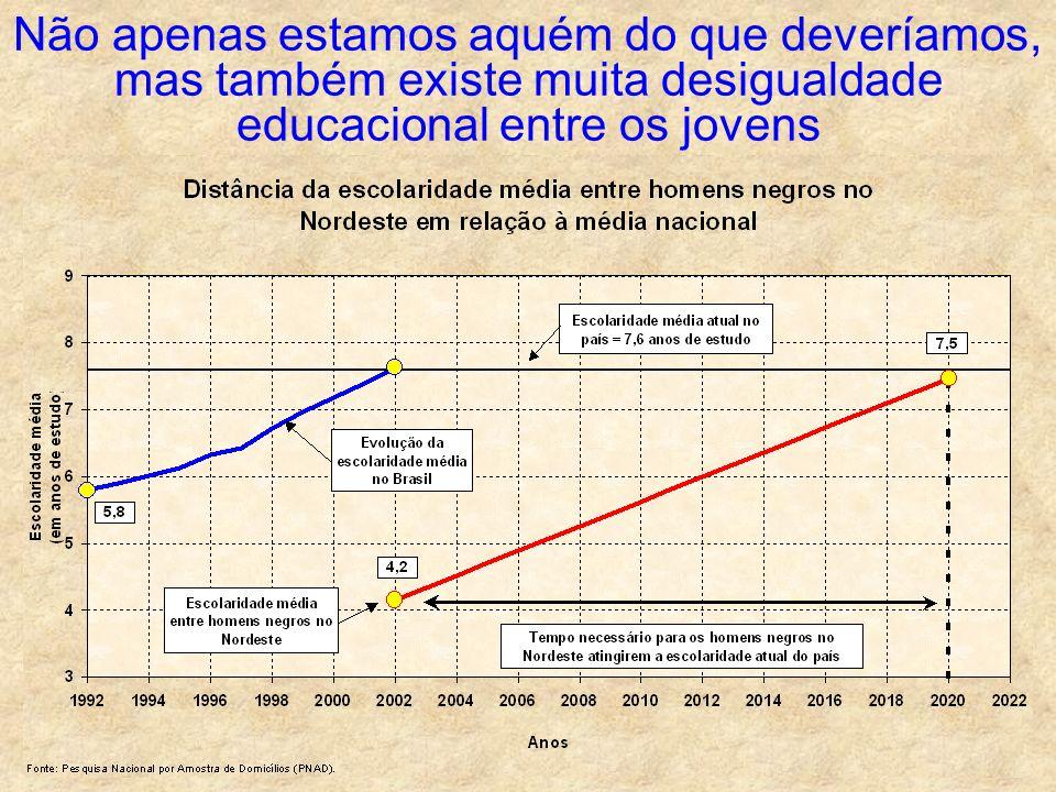 Não apenas estamos aquém do que deveríamos, mas também existe muita desigualdade educacional entre os jovens