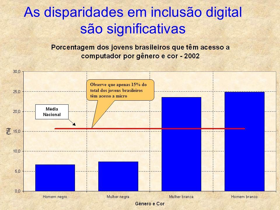 As disparidades em inclusão digital são significativas Observe que apenas 15% do total dos jovens brasileiros têm acesso a micro