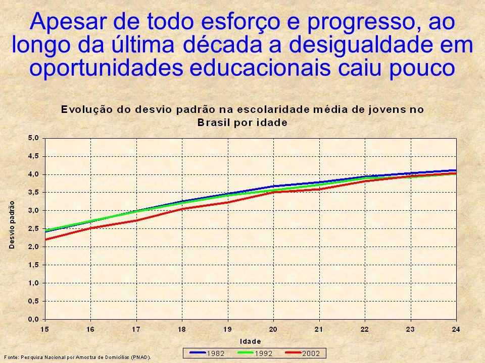 Apesar de todo esforço e progresso, ao longo da última década a desigualdade em oportunidades educacionais caiu pouco
