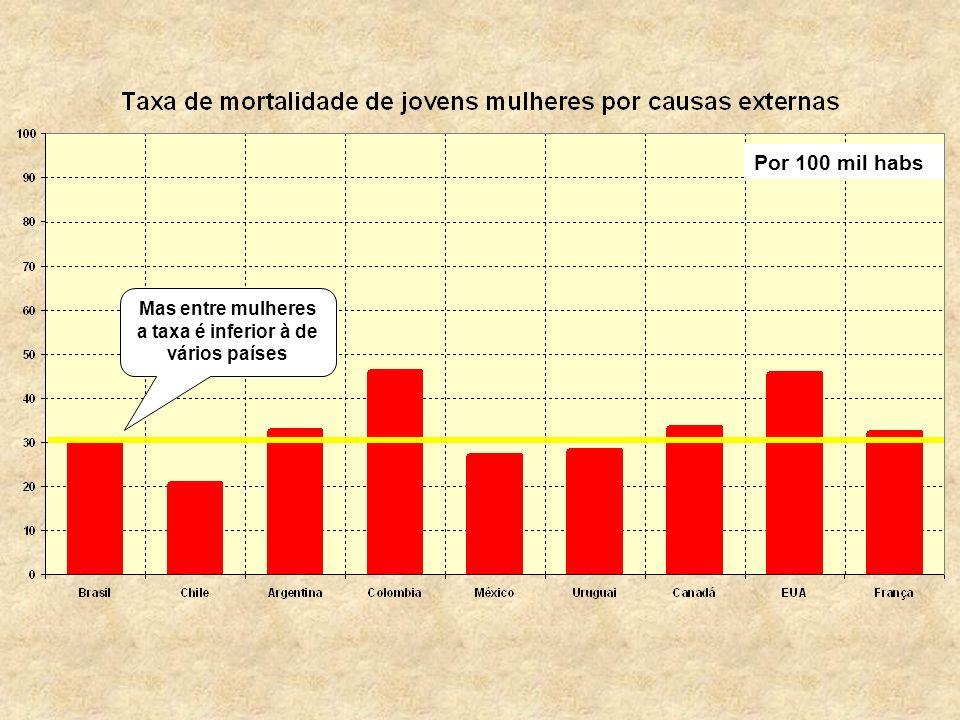 Por 100 mil habs Mas entre mulheres a taxa é inferior à de vários países