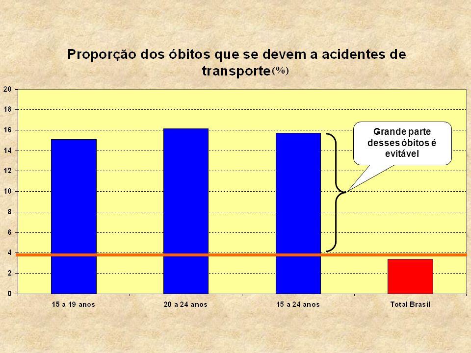 (%) Grande parte desses óbitos é evitável