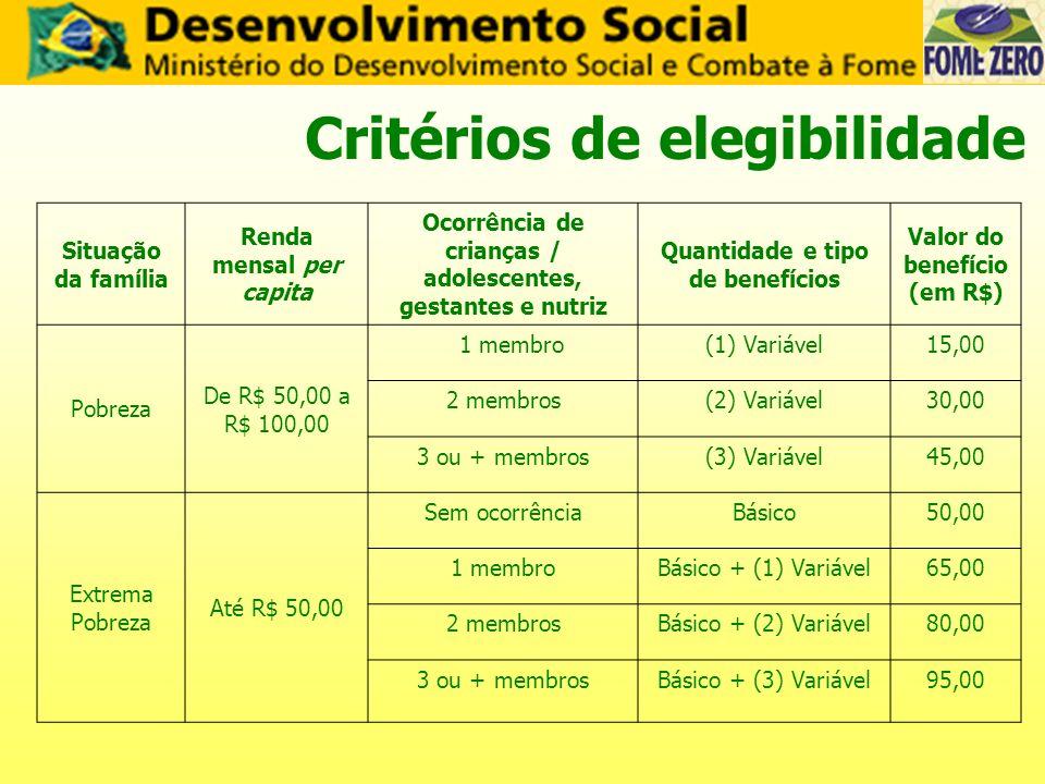Critérios de elegibilidade Situação da família Renda mensal per capita Ocorrência de crianças / adolescentes, gestantes e nutriz Quantidade e tipo de