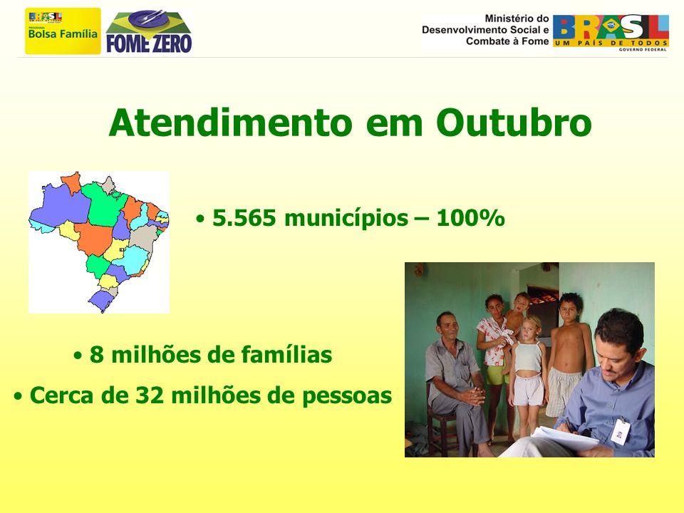 Atendimento em Outubro 5.565 municípios – 100% 8 milhões de famílias Cerca de 32 milhões de pessoas