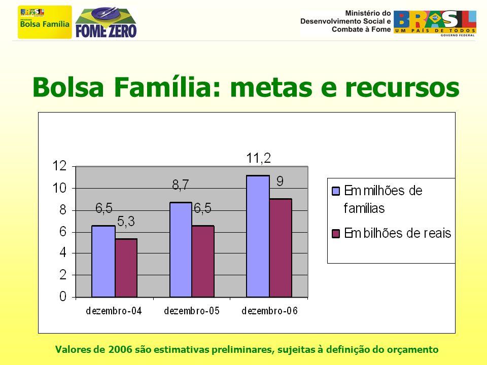 Bolsa Família: metas e recursos Valores de 2006 são estimativas preliminares, sujeitas à definição do orçamento
