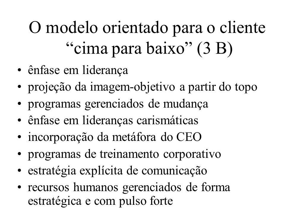 O modelo orientado para o cliente cima para baixo (3 B) ênfase em liderança projeção da imagem-objetivo a partir do topo programas gerenciados de muda