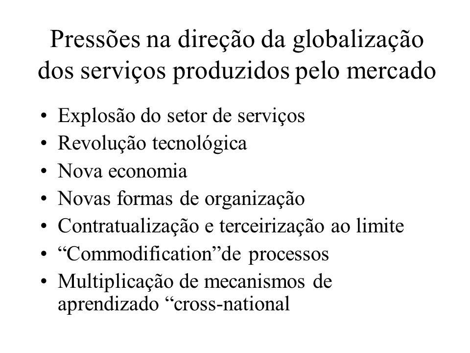 Pressões na direção da globalização dos serviços produzidos pelo mercado Explosão do setor de serviços Revolução tecnológica Nova economia Novas forma