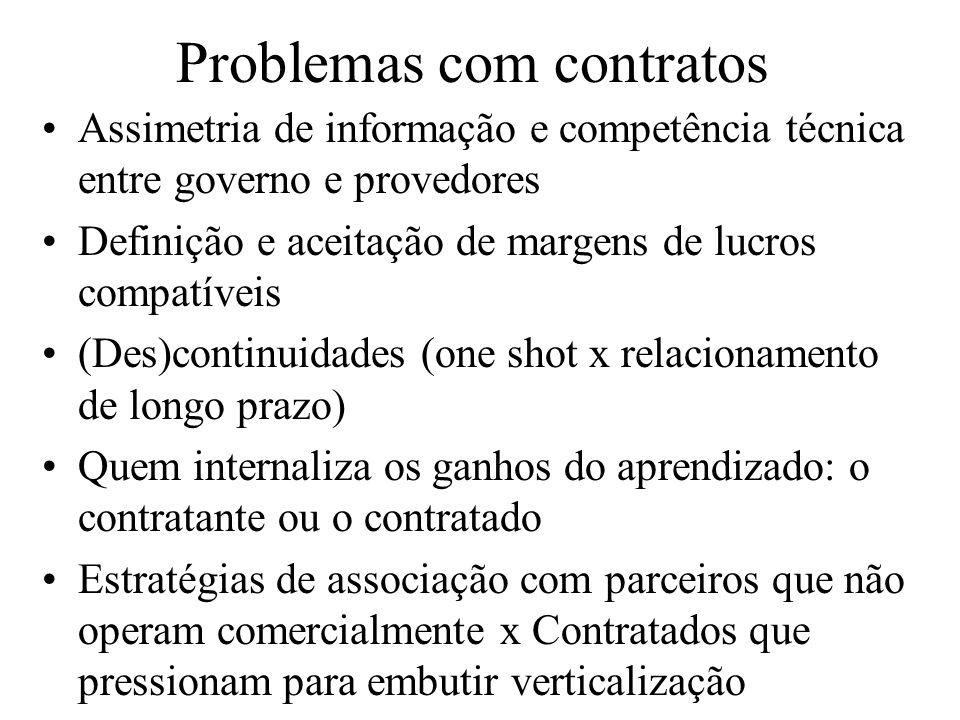 Problemas com contratos Assimetria de informação e competência técnica entre governo e provedores Definição e aceitação de margens de lucros compatíve